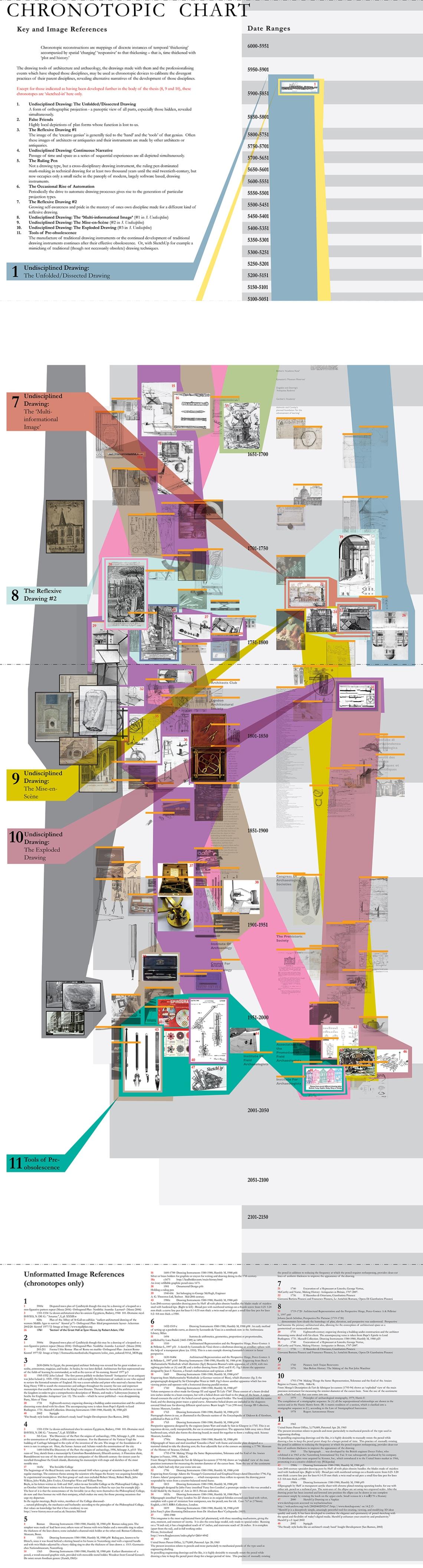 Chronotope_Diagram_RevO